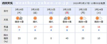 京都 週間天気予報 2020 3月