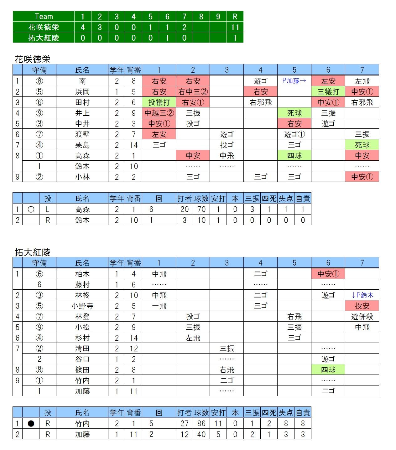 20191020花咲徳栄×拓大紅陵