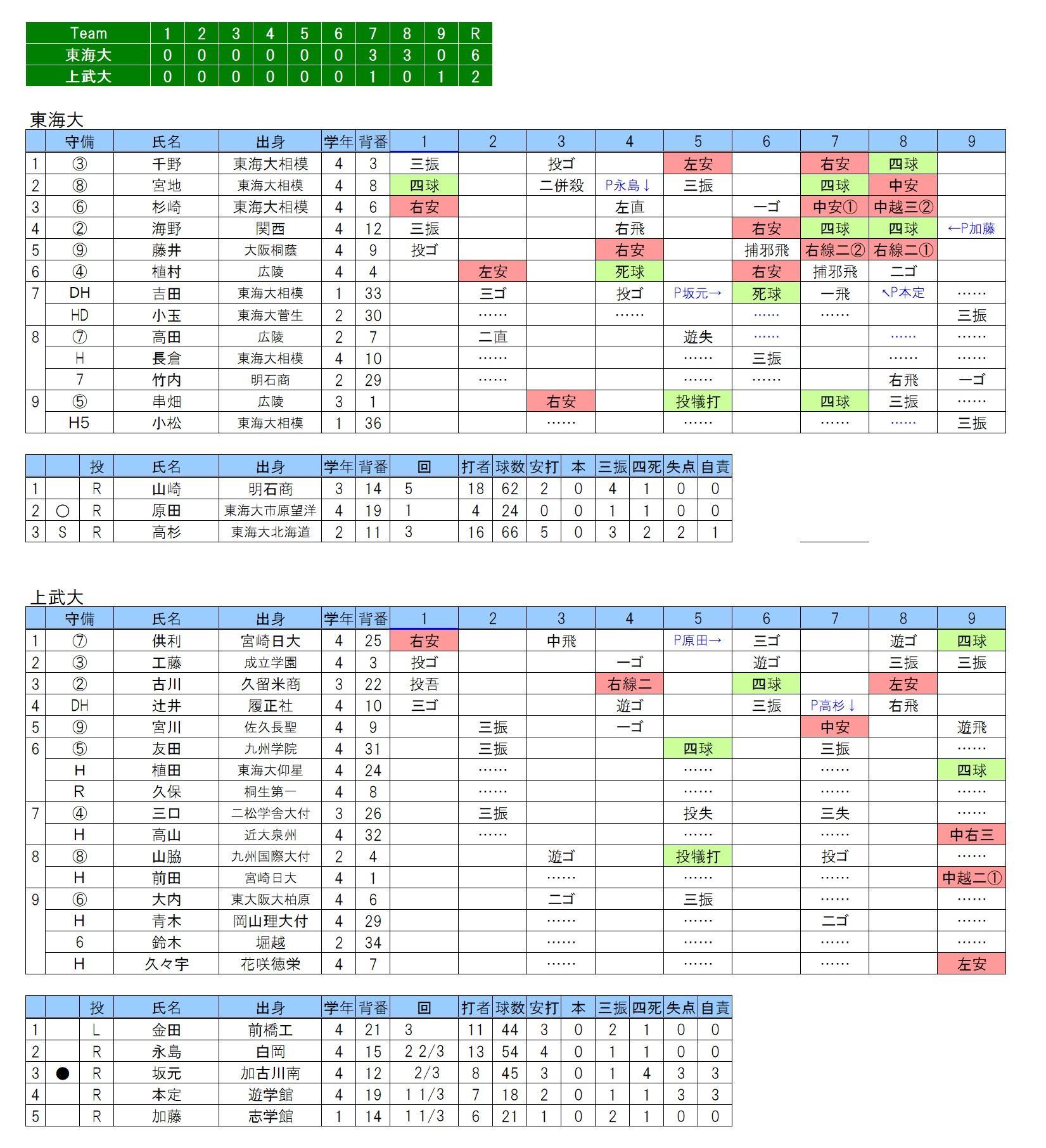 20191031東海大×上武大