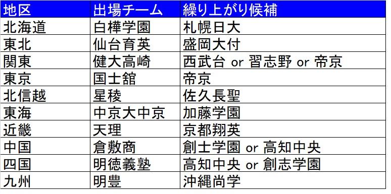 2019神宮枠 候補チーム