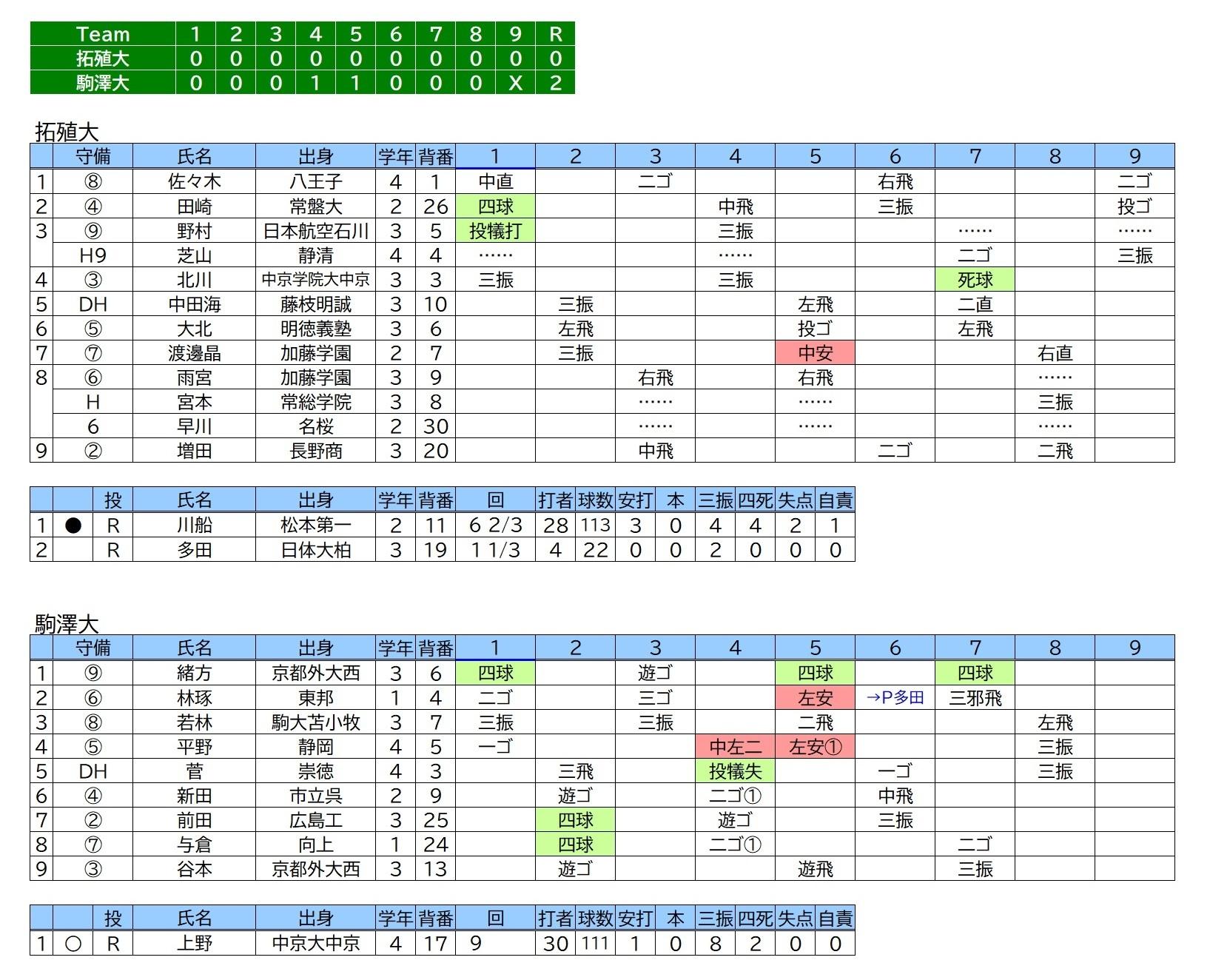 20191110駒澤大×拓殖大