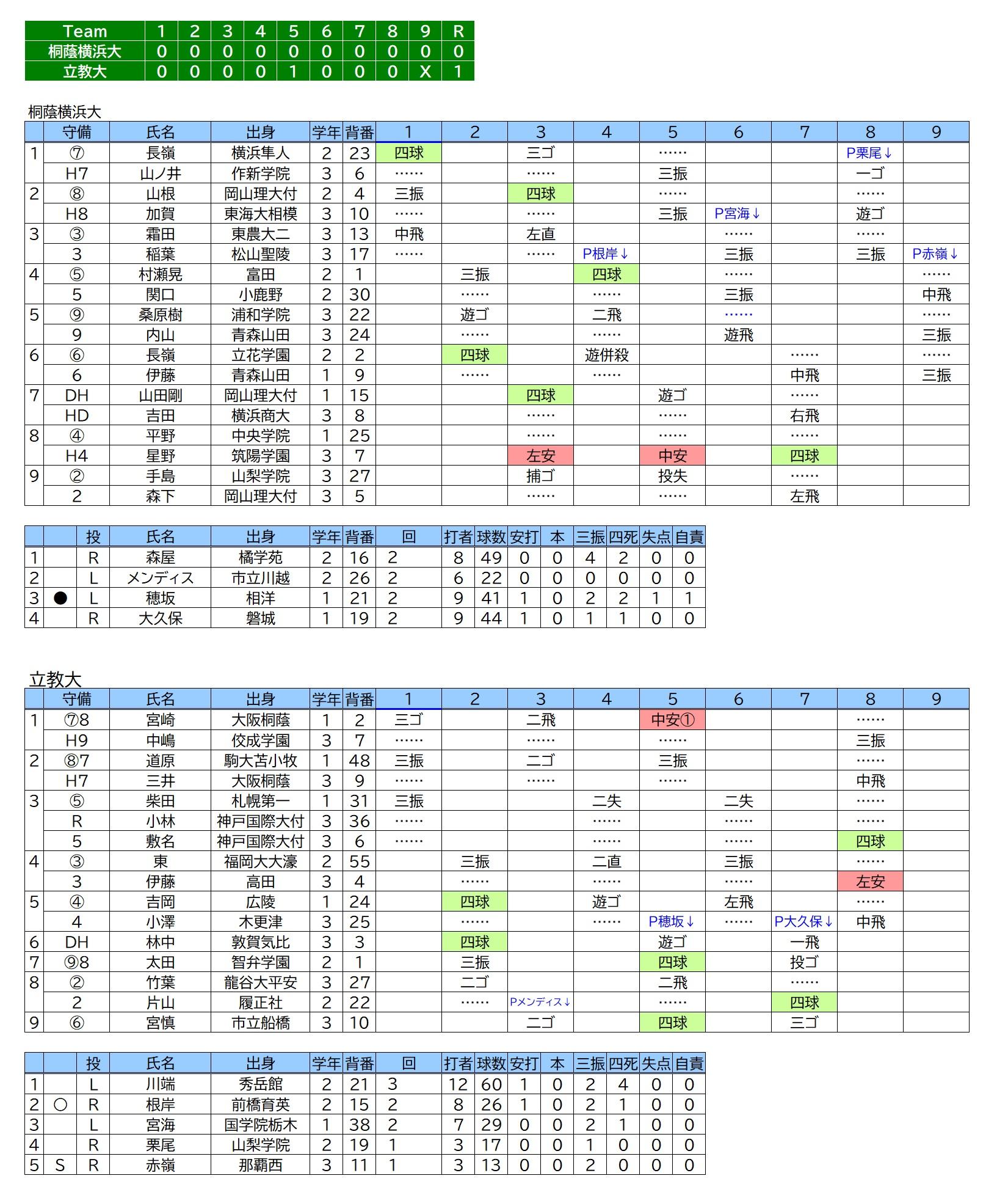 20191201桐蔭横浜大×立教大