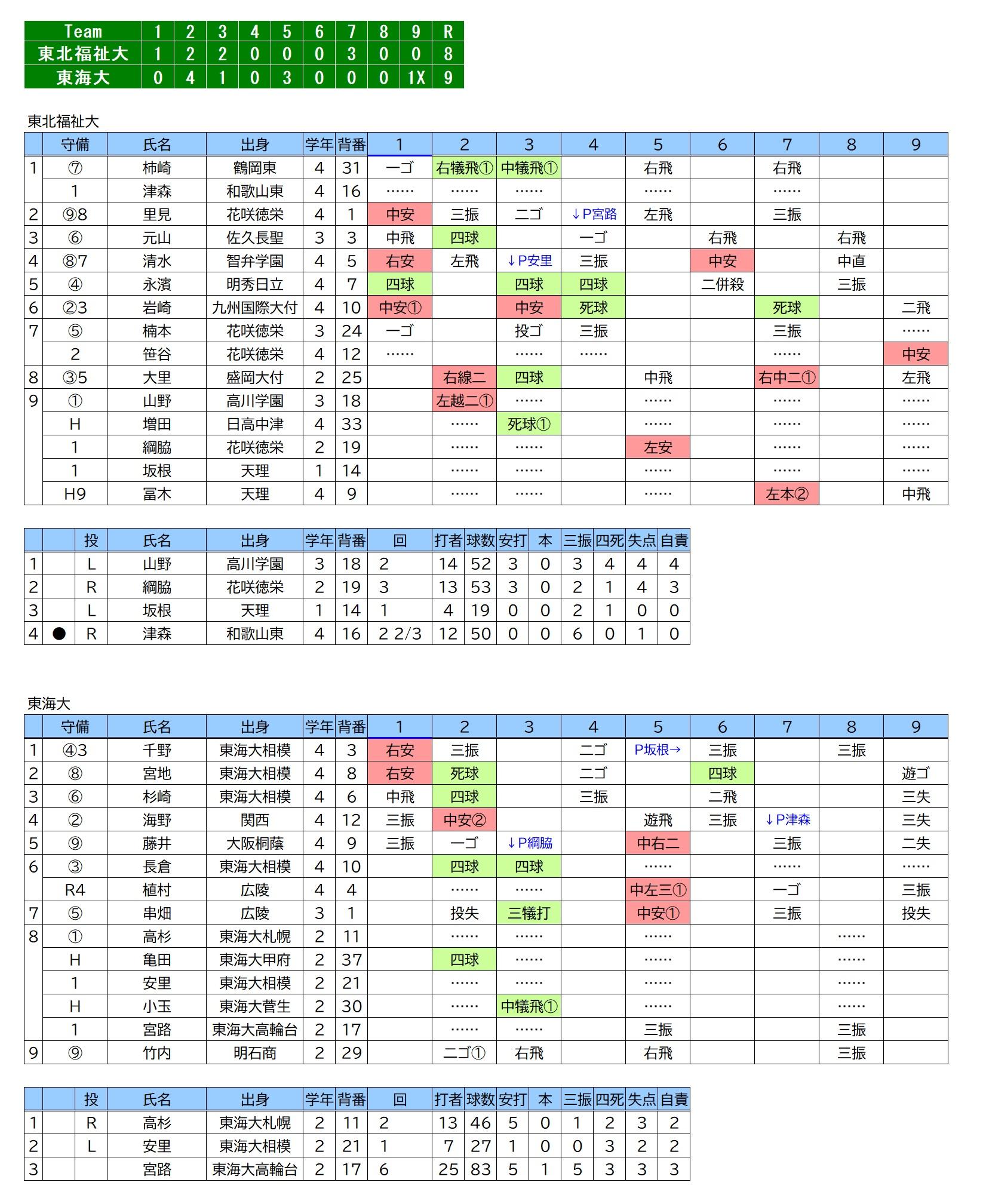 20191116東北福祉大×東海大