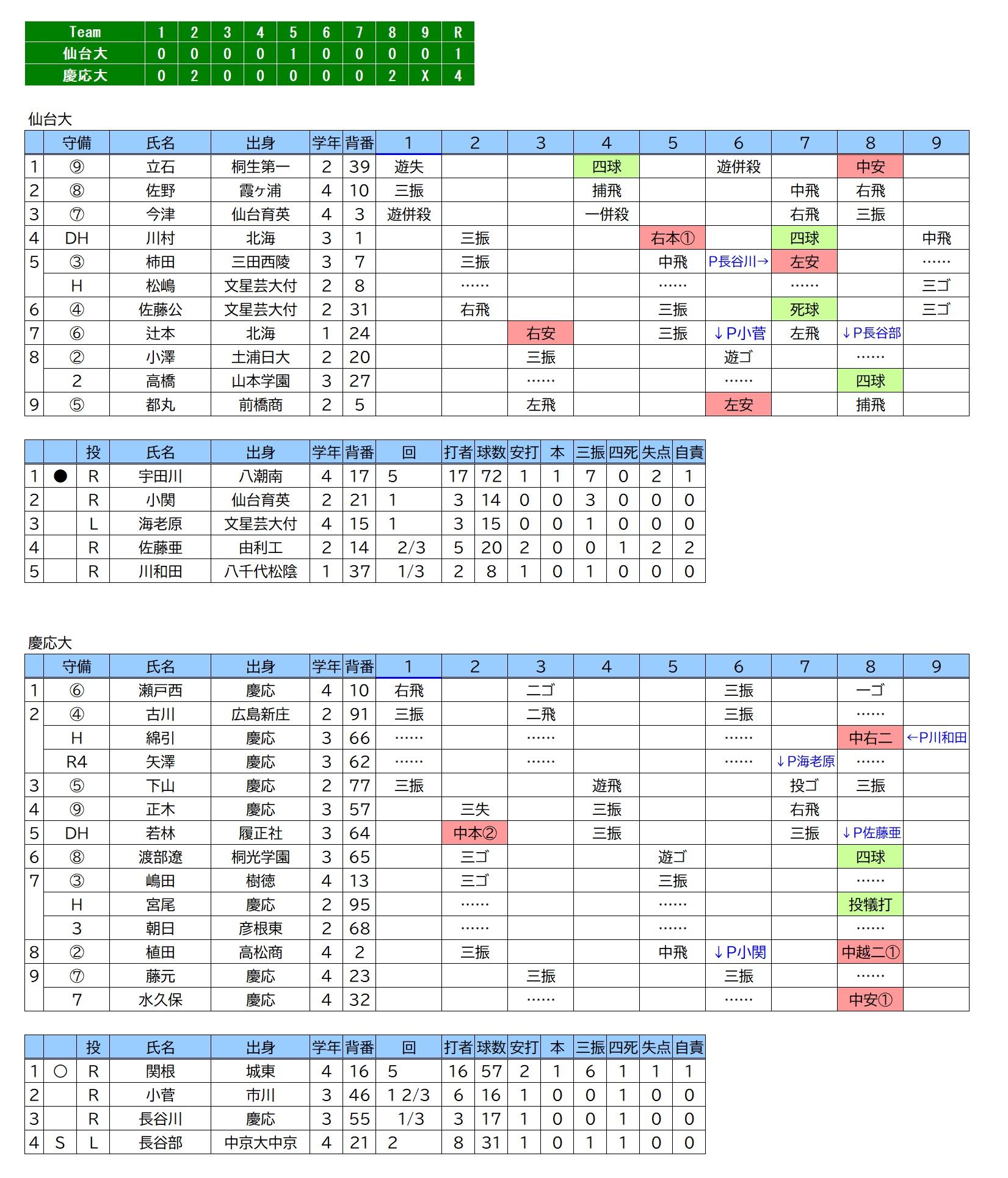 20200321仙台大×慶応大