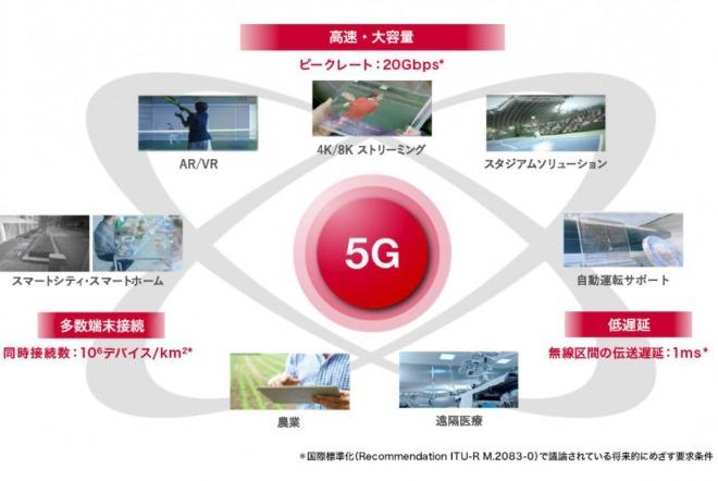 総務省さん、5Gの為インターネット税の導入を検討