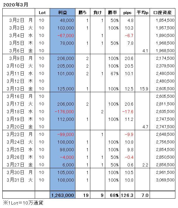 ハイレバFXトレード月間収支(20.03)