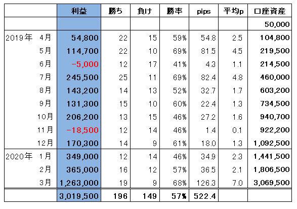 ハイレバFXトレード総合収支(20.03)