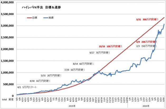 ハイレバFXトレード目標進捗・結果進捗グラフ(20.03)