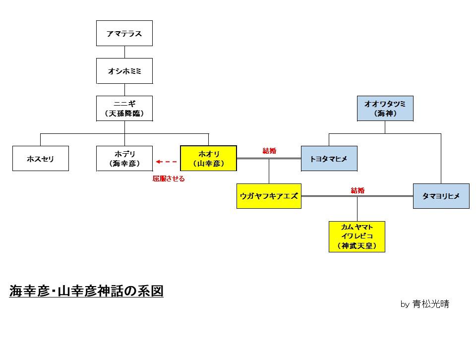 海幸彦系図