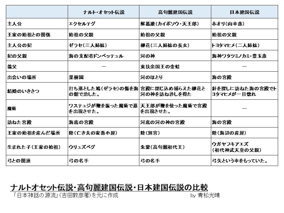 ナルト・高句麗・日本建国伝説
