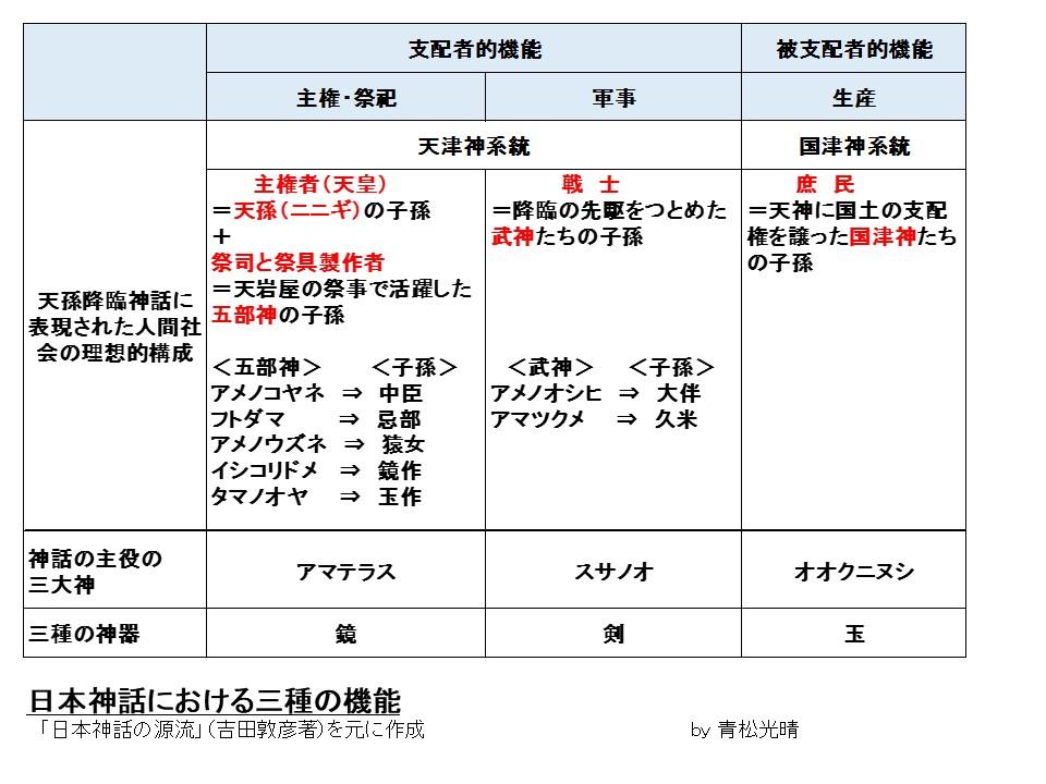 日本神話三種機能