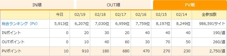 にほんブログ村PVランキング 202020