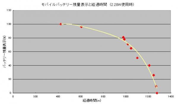 バッテリー残量現象グラフ