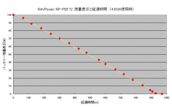 RP-PB172-残量表示と経過時間関係図