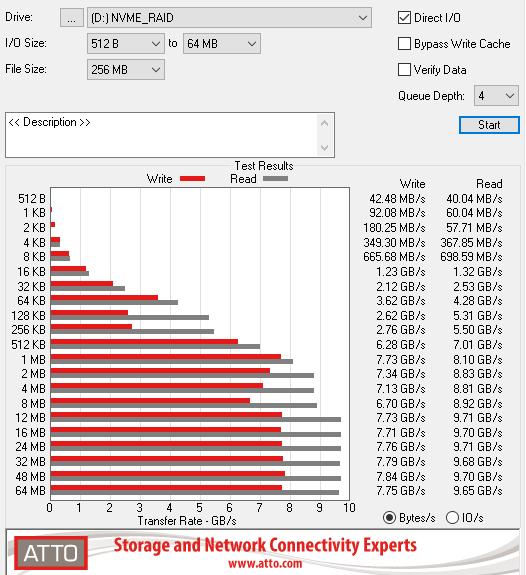ATTO_x399_NVMe_RAID0