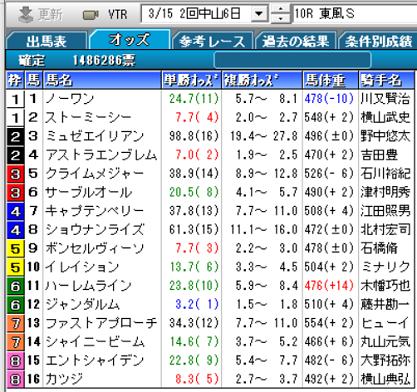 20東風S確定オッズ