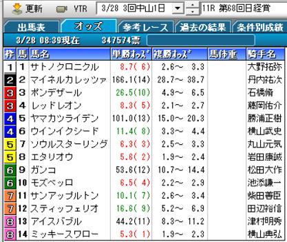 20日経賞オッズ