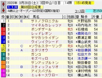 20日経賞