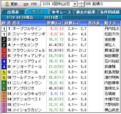 20船橋Sオッズ