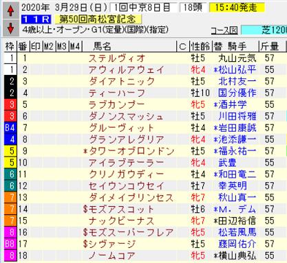 20高松宮記念