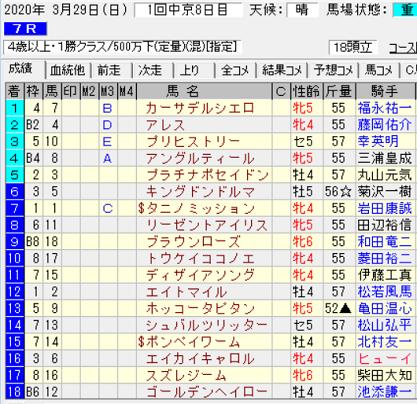 200329中京7R結果