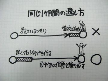 プロトタイプを作る-情報デザイン研究室 | 良いデザインをするには