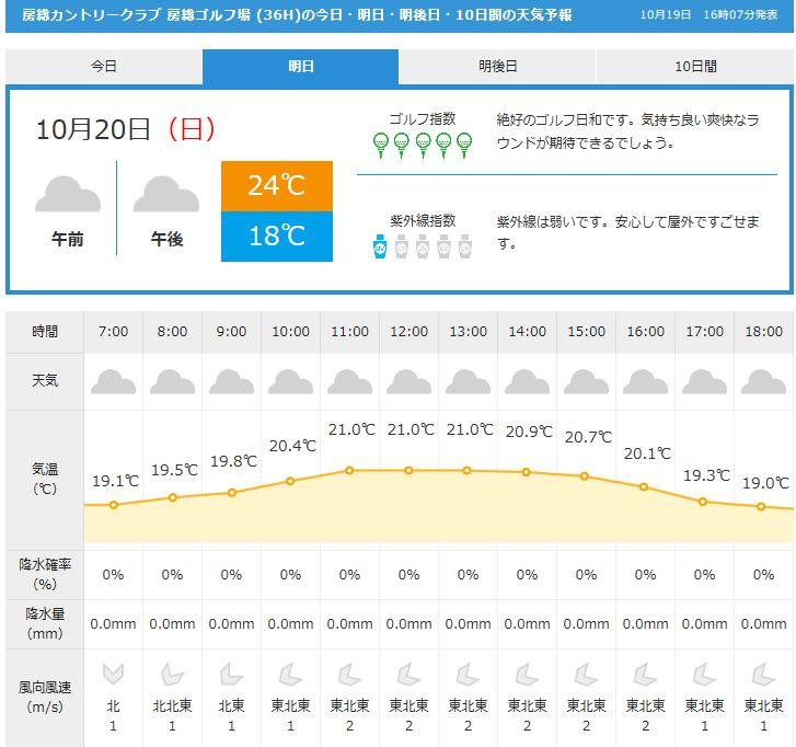 房総天気GDO