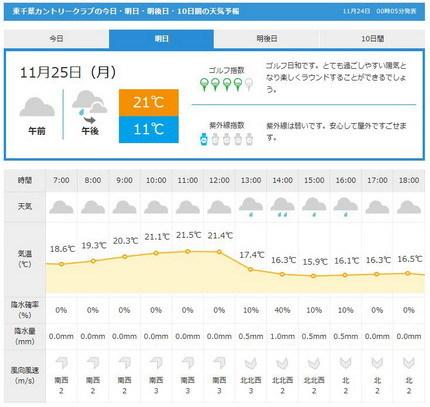 東千葉天気GDO