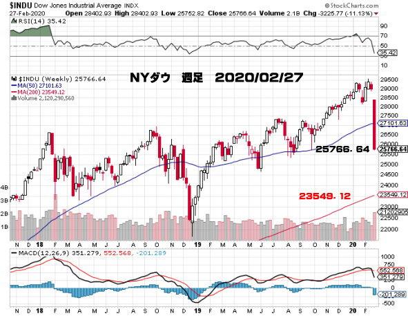 2020_02_27_image_NY_Dow_weekly.jpg