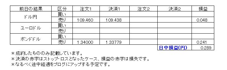 デイトレ損益20191216
