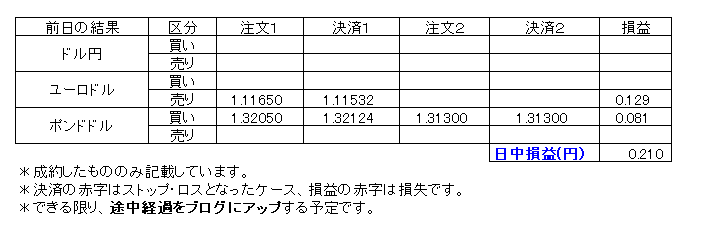 デイトレ損益20191217