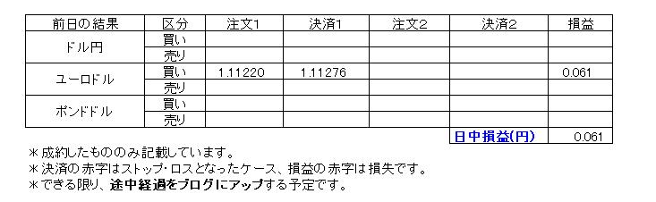 デイトレ損益20191218