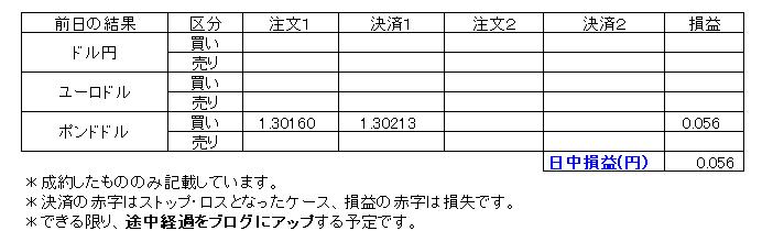 デイトレ損益20191219