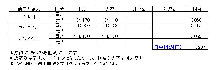 デイトレ損益20200128-1