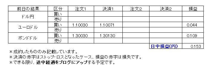 デイトレ損益20200129