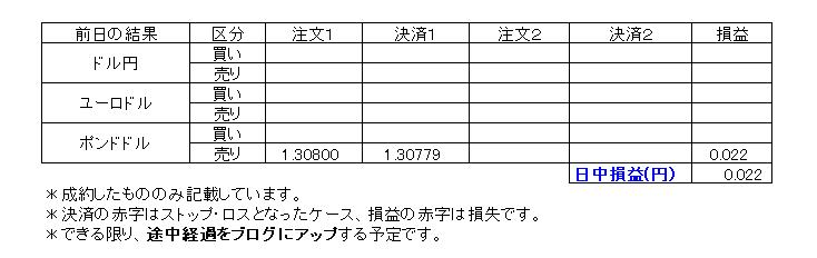 デイトレ損益20200130