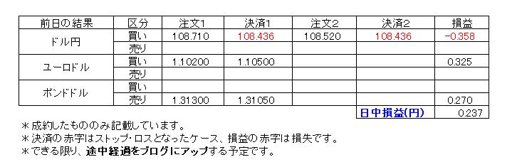 デイトレ損益20200131
