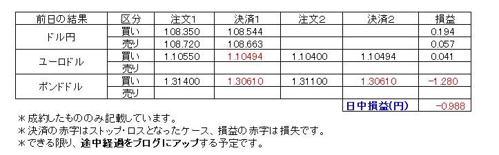 デイトレ損益20200203