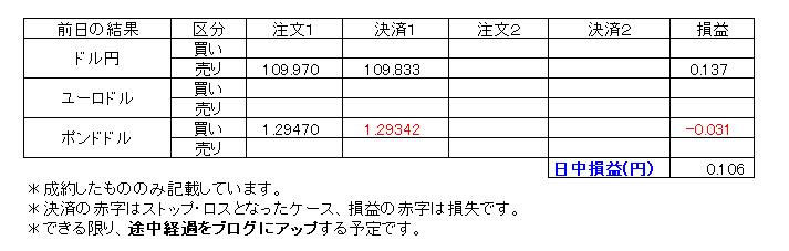 デイトレ損益20200206
