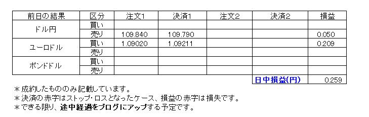 デイトレ損益20200211