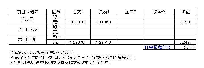 デイトレ損益20200212