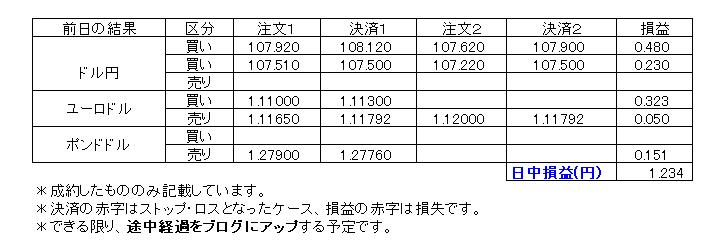 デイトレ損益20200303