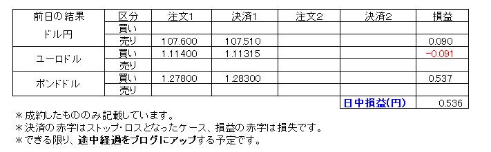 デイトレ損益20200304
