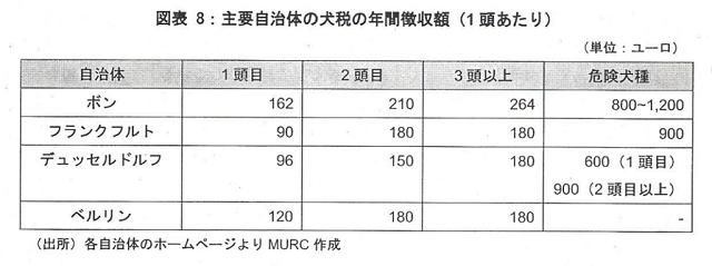 三菱UFJリサーチ&コンサルティング 犬税一覧