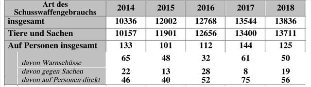 ドイツ 警察 銃器使用統計 2019