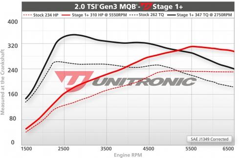 Unitronic-Stage1plus-20TSI-MQB-1.jpg