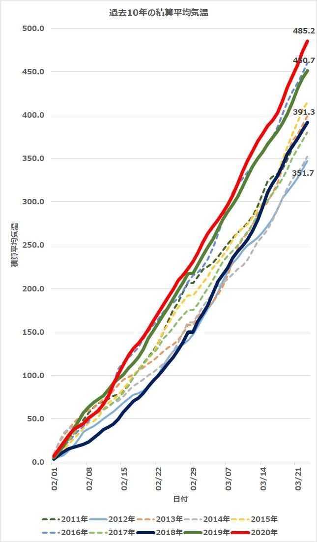 過去10年積算平均気温jpg