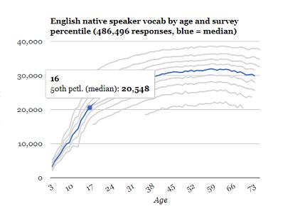 test-your-vocab-native-20000-a.png