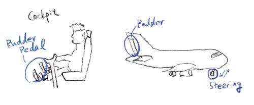 ラダーペダルと垂直尾翼