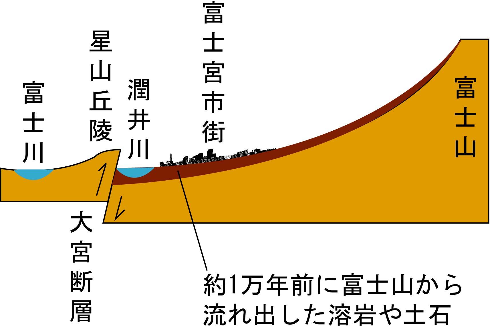 富士宮市街のでき方